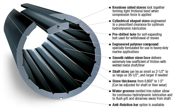 Duramax Advanced Bearing Systems: Demountable Staves