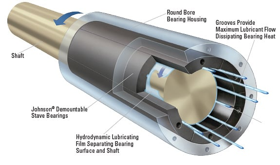 Duramax Advanced Bearing Systems Demountable Staves